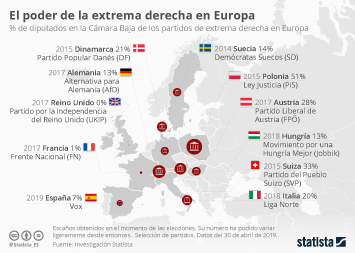 ¿En qué país de Europa la extrema derecha tiene más poder?