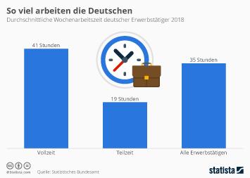 So viel arbeiten die Deutschen