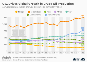 U.S. Drives Global Growth in Crude Oil Production