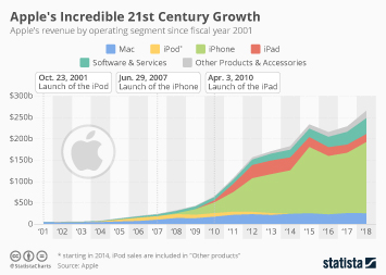 Apple's Incredible 21st Century Growth