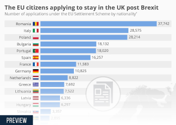 The EU citizens applying to stay in the UK post Brexit