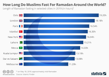 Ramadan  Infographic - How Long Do Muslims Fast For Ramadan Around the World?