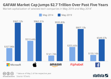 GAFAM Market Cap Jumps $2.7 Trillion Over Past Five Years