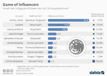Game of Influencers