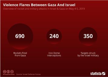 Violence Flares Between Gaza and Israel