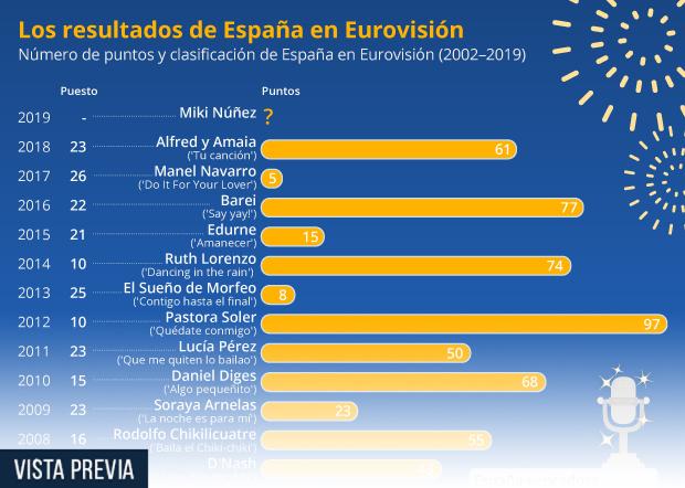 Número de puntos obtenidos y la clasificación de España en Eurovisión