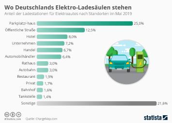 Wo Deutschlands Elektro-Ladesäulen stehen