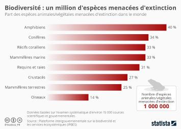 Les Français et la biodiversité Infographie - Un million d'espèces sont menacées d'extinction