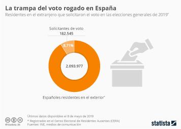 Menos del 9% de los residentes en el exterior votaron en las generales