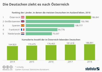 Ausländer und Migration in Österreich Infografik - Die Deutschen zieht es nach Österreich