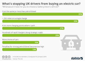 Electric vehicle market in the United Kingdom Infographic - What's stopping UK drivers from buying an electric car?