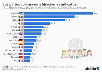 Los países con más trabajadores afiliados a sindicatos