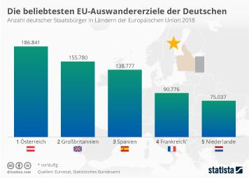 Die beliebtesten Auswandererziele der Deutschen in der EU