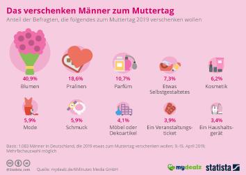 Männer in Deutschland Infografik - Blumen, Pralinen, Bügeleisen: Was Männer zum Muttertag verschenken