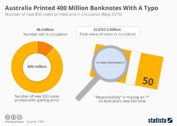 Australia Printed 400 Million Banknotes With A Typo