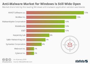 Anti-Malware Market for Windows Is Still Wide Open