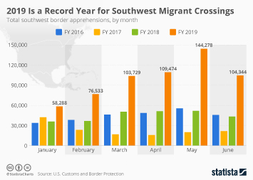 2019 Is a Record Year for Southwest Migrant Crossings