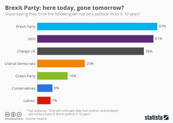 Brexit Party: here today, gone tomorrow?
