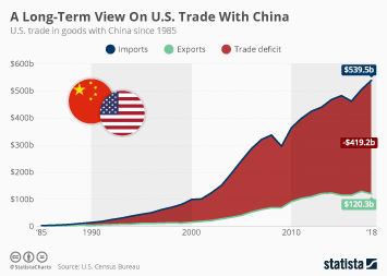 A Long-Term View On U.S. Trade With China