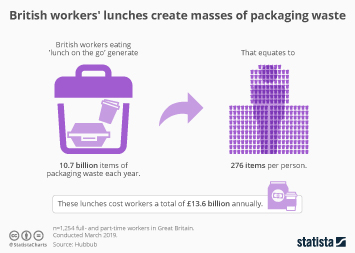 Plastic waste in the United Kingdom (UK) Infographic - British workers' lunches create masses of packaging waste