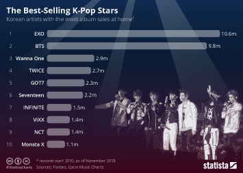 Music industry in South Korea  Infographic - The Best-Selling K-Pop Stars