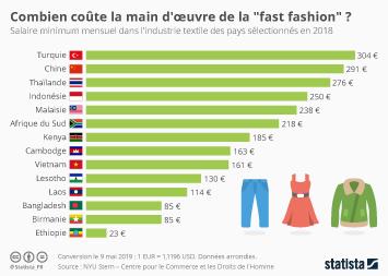 """H&M Infographie - Combien coûte la main d'oeuvre de la """"fast fashion"""" ?"""