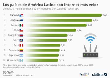 Los países de América Latina con Internet más veloz