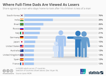 Where Full-Time Dads Are Viewed As Losers