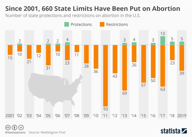 abortion laws in the us