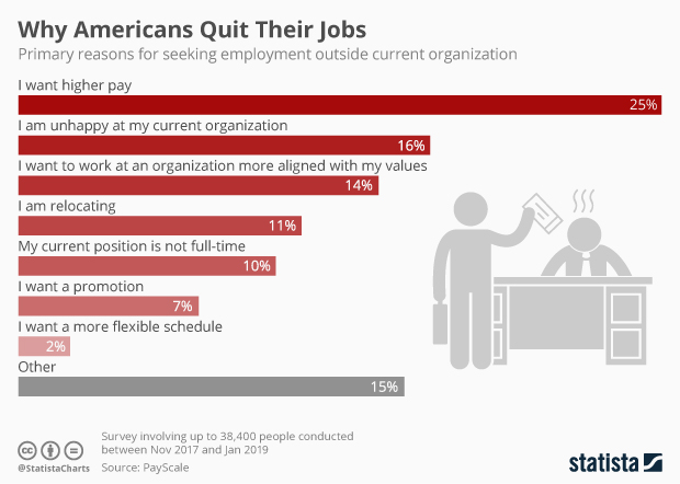 primary reasons for seeking employment outside current organization