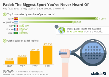 Padel: The Biggest Sport You've Never Heard Of