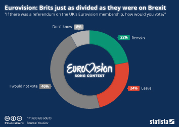Eurovision Song Contest Infographic - Eurovision: Brits just as divided as they were on Brexit