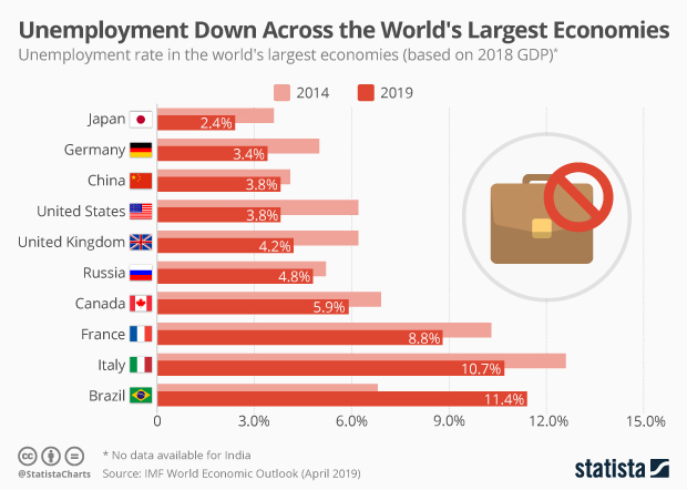 Unemployment rate in the world's largest economies