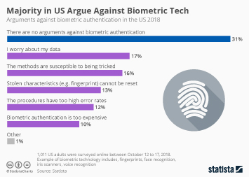 Biometric technologies Infographic - Majority in U.S. Argue Against Biometric Tech