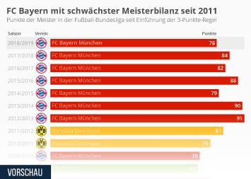 FC Bayern mit schwächster Meisterbilanz seit 2011