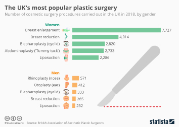 Cosmetic surgery in the United Kingdom  Infographic - The UK's most popular plastic surgery