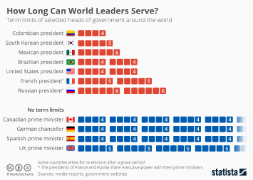 How Long Can World Leaders Serve?
