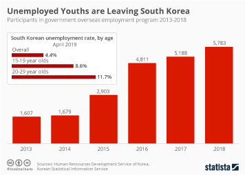 Unemployed Youths are Leaving South Korea
