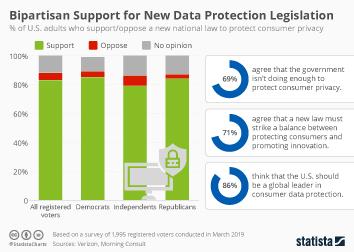 Bipartisan Support for New Data Protection Legislation