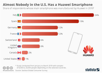 Almost Nobody in the U.S. Has a Huawei Smartphone