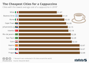 The Cheapest Cities for a Cappuccino
