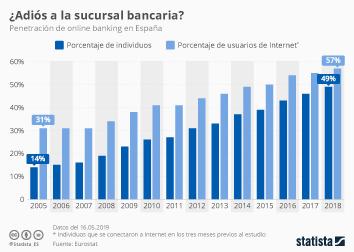 La Agenda Digital para España Infografía - ¿Hacia el fin de las sucursales bancarias?