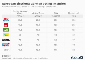 European Elections: German voting intention