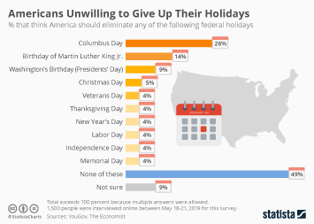 Americans Unwilling to Give Up Their Holidays