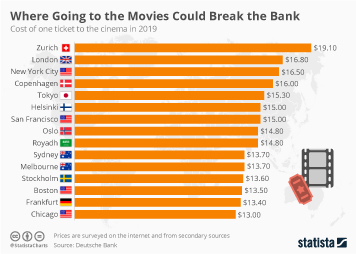 Where Going to the Movies Could Break the Bank