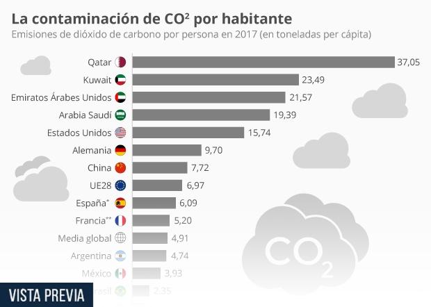 emisiones de dióxido de carbono por persona