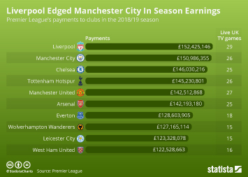Liverpool Edged Manchester City In Season Earnings