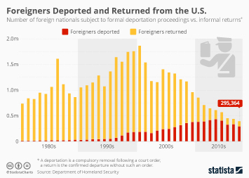 Why More Deportations Mean Fewer Removals from the U.S.