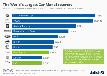 Fiat Chrysler Automobiles Infographic - The World's Largest Car Manufacturers