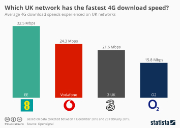 Which UK network has the fastest 4G download speed?